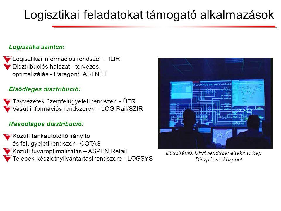 Logisztikai feladatokat támogató alkalmazások Logisztika szinten: Logisztikai információs rendszer - ILIR Disztribúciós hálózat - tervezés, optimalizálás -Paragon/FASTNET Elsődleges disztribúció: Távvezetéküzemfelügyeleti rendszer - ÜFR Vasút információs rendszerek – LOG Rail/SZIR Másodlagos disztribúció: Közútitankautótöltő irányító és felügyeleti rendszer - COTAS Közúti fuvaroptimalizálás – ASPEN Retail Telepekkészletnyilvántartási rendszere - LOGSYS Illusztráció: ÜFR rendszer áttekintő kép Diszpécserközpont
