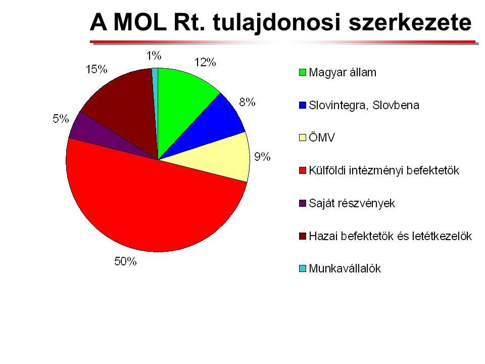 A MOL Csoport TKD bemutatása Ellátási Lánc Menedzsment integráció TKD BeszerzésFinomításLogisztika Értékesítés Technológia és Projekt Menedzsment
