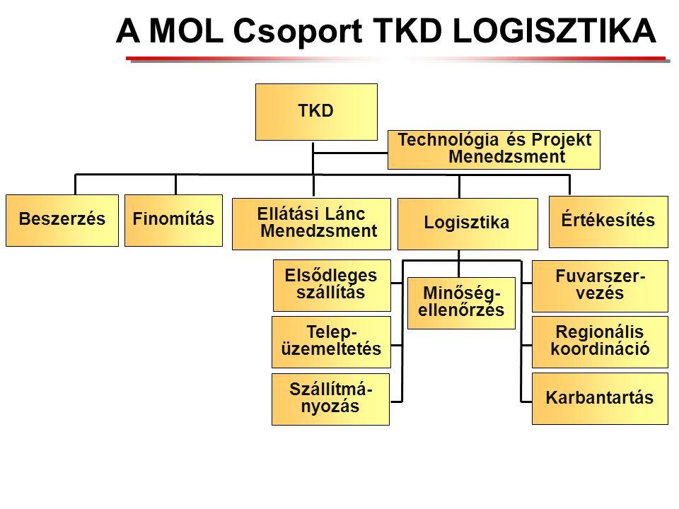 A MOL Csoport TKD LOGISZTIKA Ellátási Lánc Menedzsment TKD Finomítás Logisztika Értékesítés Technológia és Projekt Menedzsment Regionális koordináció Minőség- ellenőrzés Karbantartás Fuvarszer- vezés Szállítmá- nyozás Telep- üzemeltetés Elsődleges szállítás Beszerzés