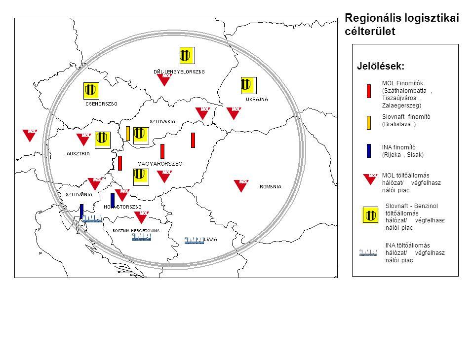 Regionális logisztikai célterület Jelölések: MOL Finomítók (Száthalombatta, Tiszaújváros, Zalaegerszeg) Slovnaftfinomító (Bratislava) MOL töltőállomás hálózat/végfelhasz- nálói piac Slovnaft-Benzinol töltőállomás hálózat/végfelhasz- nálói piac INA finomító (Rijeka, Sisak) INA töltőállomás hálózat/végfelhasz- nálói piac
