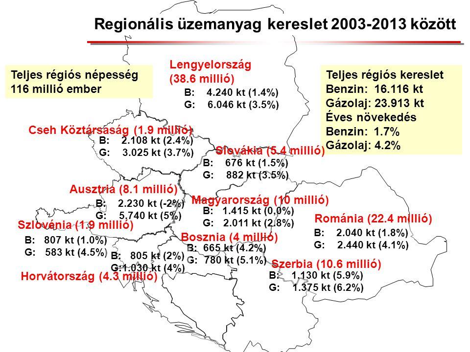 Regionális üzemanyag kereslet 2003-2013 között B: 4.240 kt (1.4%) G: 6.046 kt (3.5%) B: 676 kt (1.5%) G: 882 kt (3.5%) B: 1.415 kt (0,0%) G: 2.011 kt (2.8%) B: 2.108 kt (2.4%) G: 3.025 kt (3.7%) B: 2.230 kt (-2%) G: 5.740 kt (5%) B: 2.040 kt (1.8%) G: 2.440 kt (4.1%) B: 665 kt (4.2%) G: 780 kt (5.1%) B: 1.130 kt (5.9%) G: 1.375 kt (6.2%) B: 807 kt (1.0%) G: 583 kt (4.5%) B: 805 kt (2%) G:1.030 kt (4%) Teljes régiós kereslet Benzin: 16.116 kt Gázolaj: 23.913 kt Éves növekedés Benzin: 1.7% Gázolaj: 4.2% Lengyelország (38.6 millió) Románia (22.4 millió) Cseh Köztársaság (1.9 millió) Ausztria (8.1 millió) Horvátország (4.3 millió) Szlovénia (1.9 millió) Slovákia (5.4 millió) Magyarország (10 millió) Bosznia (4 millió) Szerbia (10.6 millió) Teljes régiós népesség 116 millió ember
