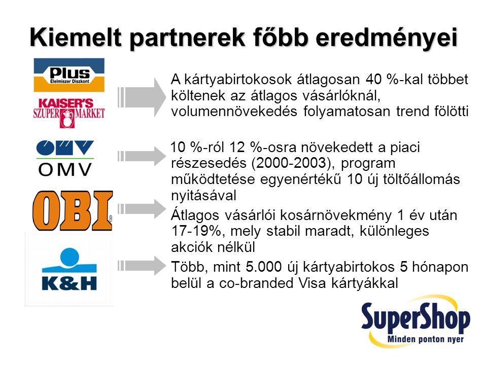 A vásárlók jutalmazásának módja Pontgyűjtés A kártyabirtokos minden 100 Ft után 1 SuperShop pontot kap.