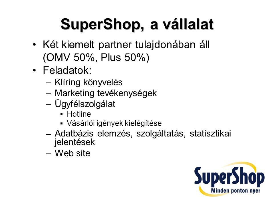 SuperShop számokban Az első többvállalatos hűség program 2000.