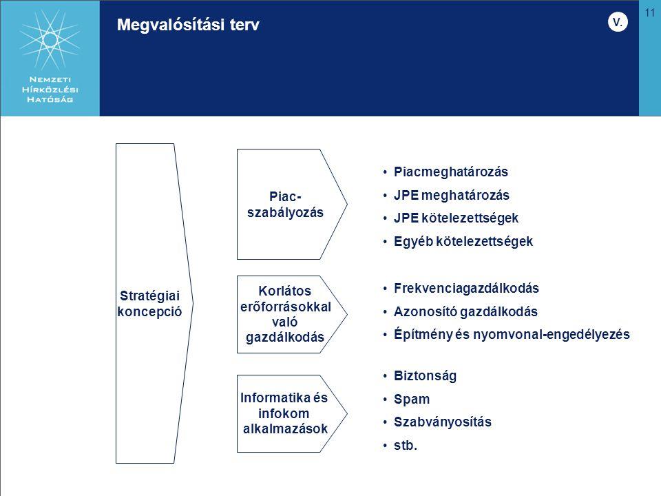 11 Megvalósítási terv Stratégiai koncepció Piac- szabályozás Piacmeghatározás JPE meghatározás JPE kötelezettségek Egyéb kötelezettségek Korlátos erőf
