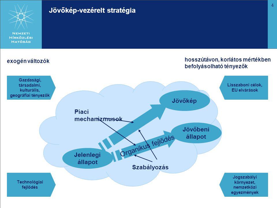 4 Jövőkép-vezérelt stratégia Jelenlegi állapot Jövőkép Jövőbeni állapot Organikus fejlődés Technológiai fejlődés Gazdasági, társadalmi, kulturális, geográfiai tényezők Lisszaboni célok, EU elvárások Jogszabályi környezet, nemzetközi egyezmények exogén változók hosszútávon, korlátos mértékben befolyásolható tényezők Piaci mechanizmusok Szabályozás