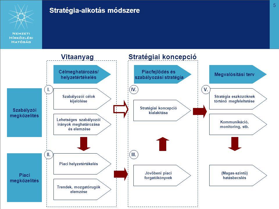 5 Stratégia-alkotás módszere Szabályzói megközelítés Piaci megközelítés Célmeghatározás/ helyzetértékelés Piacfejlődés és szabályozási stratégia Megvalósítási terv Szabályozói célok kijelölése Lehetséges szabályozói irányok meghatározása és elemzése Piaci helyzetértékelés Trendek, mozgatórugók elemzése Stratégiai koncepció kialakítása Jövőbeni piaci forgatókönyvek Stratégia eszközöknek történő megfeleltetése Kommunikáció, monitoring, stb.