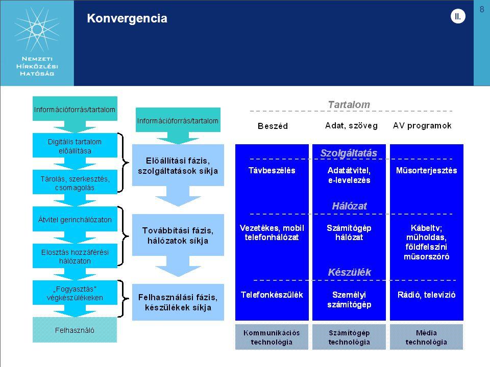8 Konvergencia II.