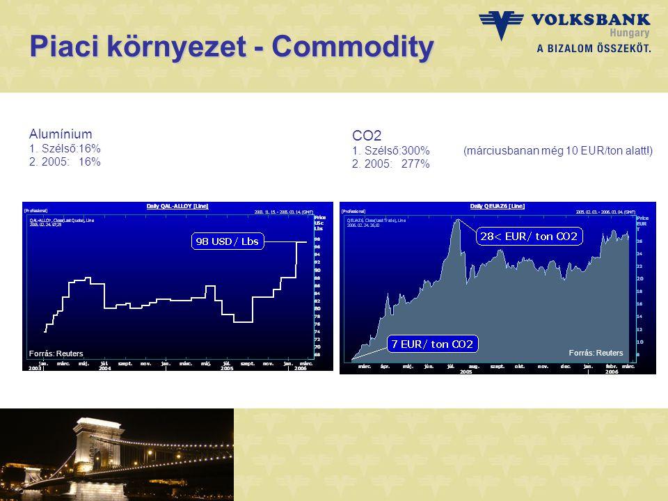 Piaci környezet - Commodity Alumínium 1. Szélső:16% 2.