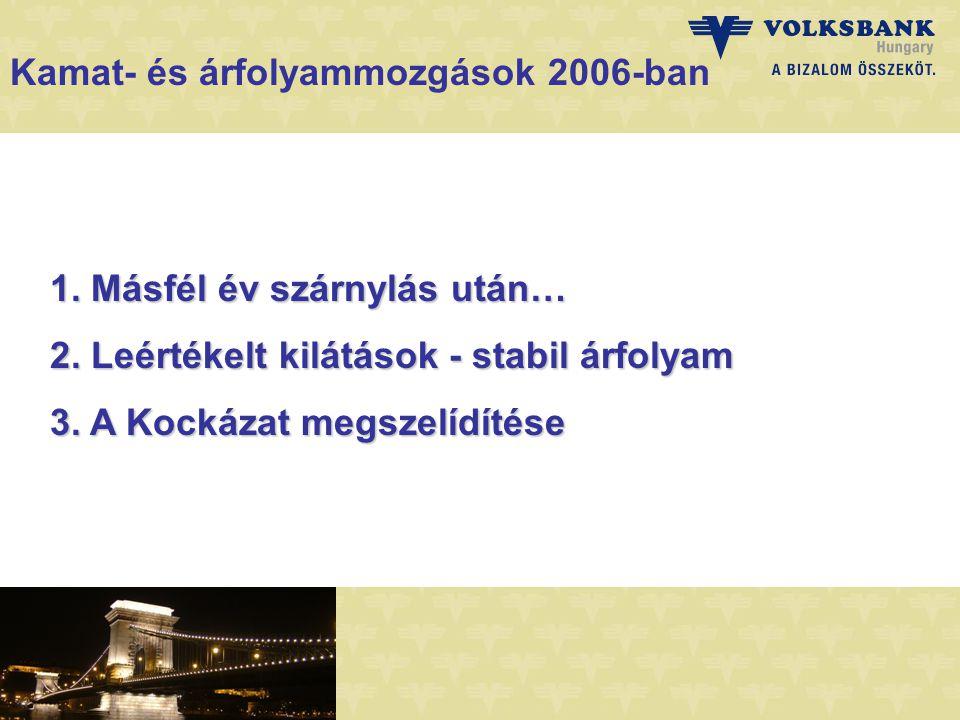 Kamat- és árfolyammozgások 2006-ban 1. Másfél év szárnylás után… 2.