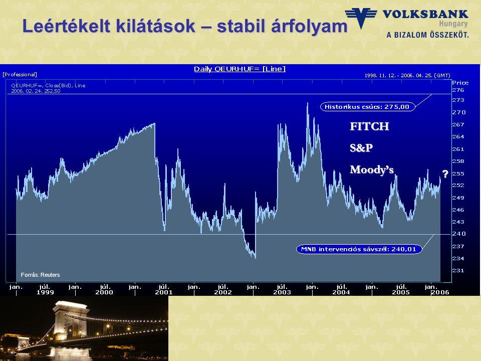 Leértékelt kilátások – stabil árfolyam Forrás: Reuters FITCHS&PMoody's