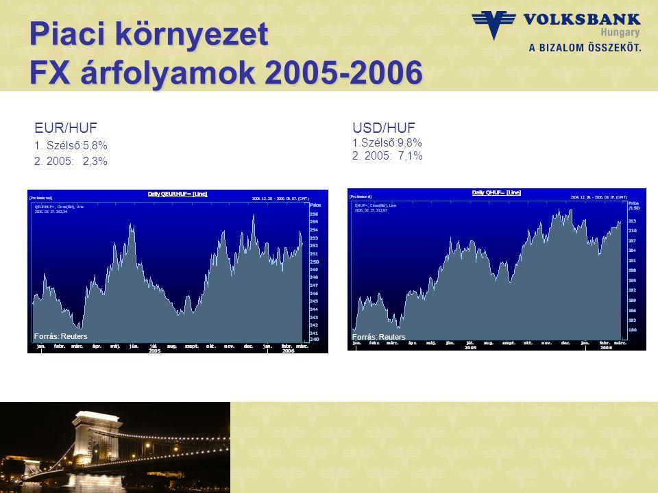 Piaci környezet FX árfolyamok 2005-2006 EUR/HUF 1.