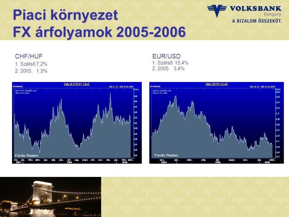 Piaci környezet FX árfolyamok 2005-2006 CHF/HUF 1.