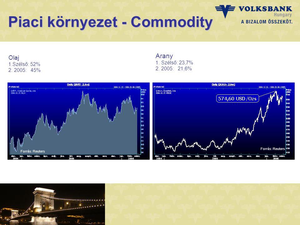 Piaci környezet - Commodity Olaj 1.Szélső: 52% 2. 2005: 45% Arany 1.