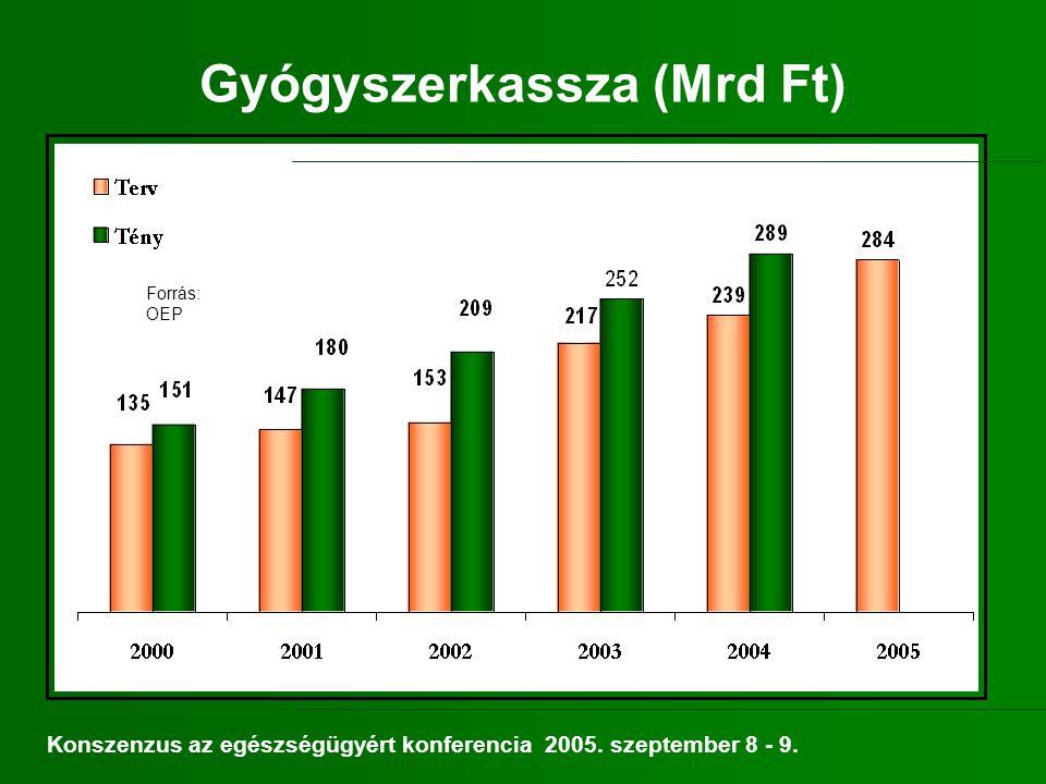 Gyógyító-megelőző kassza előirányzata (Mrd Ft) Forrás: OEP Konszenzus az egészségügyért konferencia 2005.