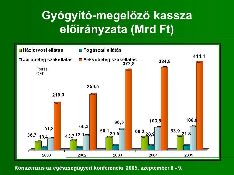 Mai helyzetkép Eszköz – műszerállomány: átlagéletkor 10,2 év, 68 % nullára leírt (!) Ingatlanállomány: a kórházak nyilvántartási értéke: 57,3 Mrd Ft felújítások 1996 – 2004 között: 3,4 Mrd Ft A kórházi ágyak: 10 – 30 % szociális indokú ellátás A kórházban fekvők 5 – 20 %-a járóbetegként lenne ellátható Szűkös a krónikus ellátás, az otthoni szakápolás Forrás: Egészségügyi Fejlesztéspolitikai Koncepció, 2005 júliusi változat Konszenzus az egészségügyért konferencia 2005.