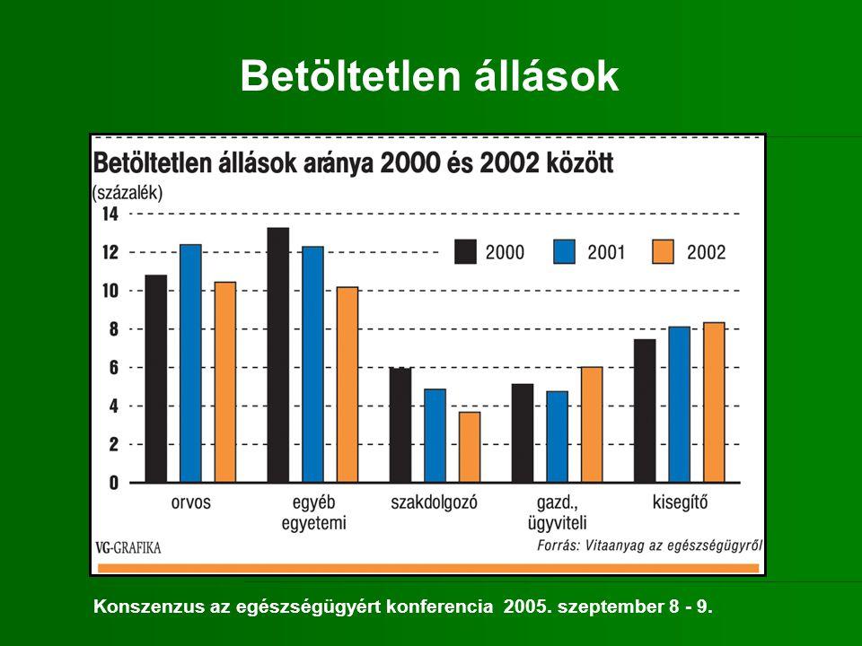 Népesség száma: 9,8 millióra csökken Csökken az aktív korúak aránya 64 évnél idősebbek:15%-ról 20%-ra nő Halálozás aránya: 8 %-kal nő (2002-es bázis) Halálokok: Keringési 13%-kal nőhet Daganatos 14%-kal nőhet (Az idős korosztálynál csökkenés várható) Forrás: KSH, OLEF Mi várható 2020-ban.
