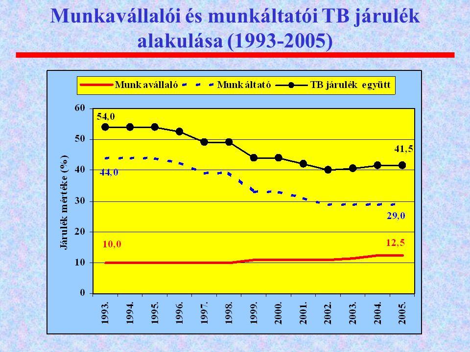 Munkavállalói és munkáltatói TB járulék alakulása (1993-2005)