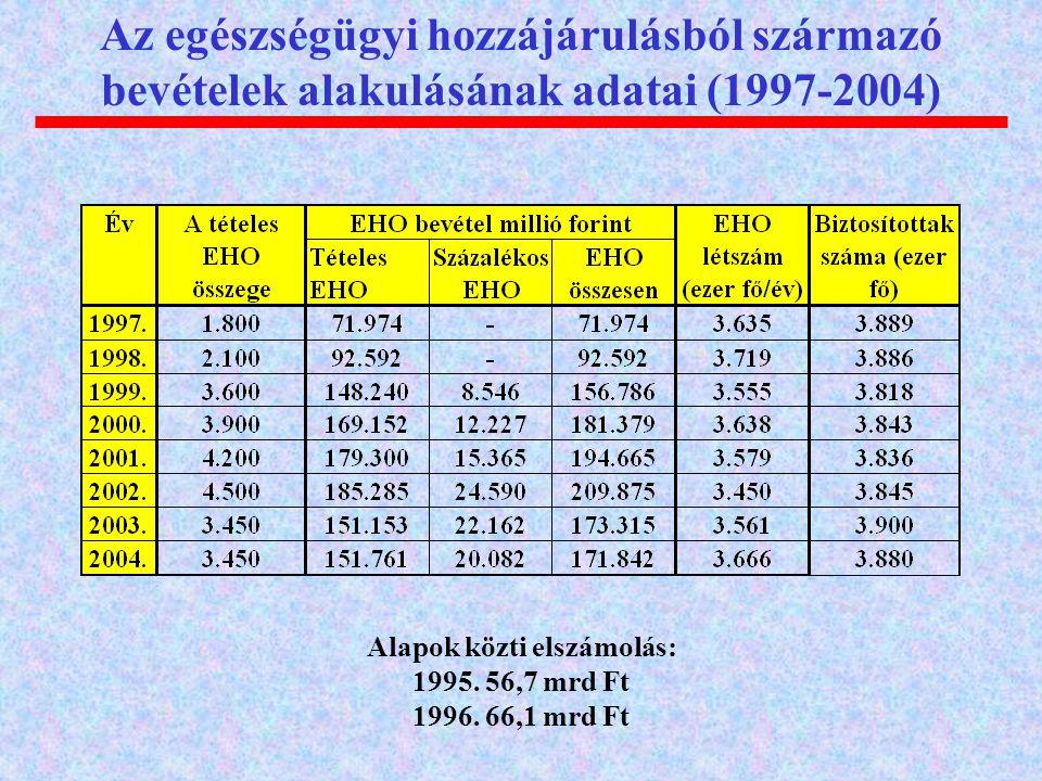 Az egészségügyi hozzájárulásból származó bevételek alakulásának adatai (1997-2004) Alapok közti elszámolás: 1995. 56,7 mrd Ft 1996. 66,1 mrd Ft
