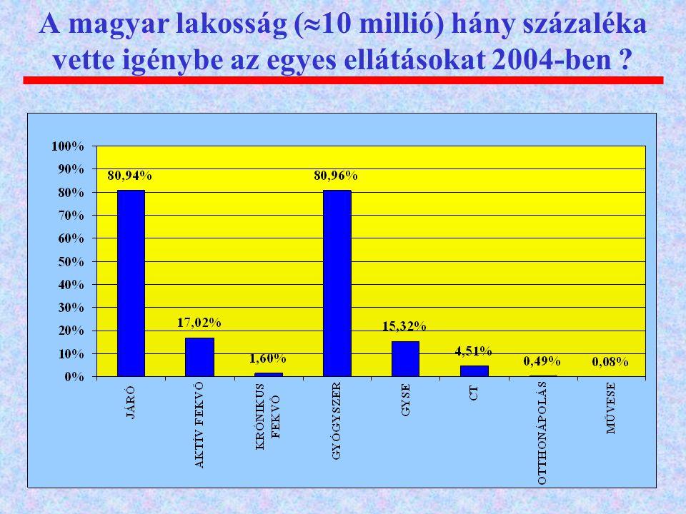 A magyar lakosság (  10 millió) hány százaléka vette igénybe az egyes ellátásokat 2004-ben ?