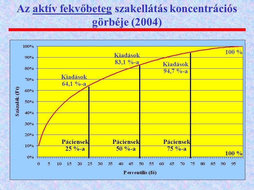 Az aktív fekvőbeteg szakellátás koncentrációs görbéje (2004) Páciensek 25 %-a Páciensek 50 %-a Páciensek 75 %-a Kiadások 64,1 %-a Kiadások 83,1 %-a Ki