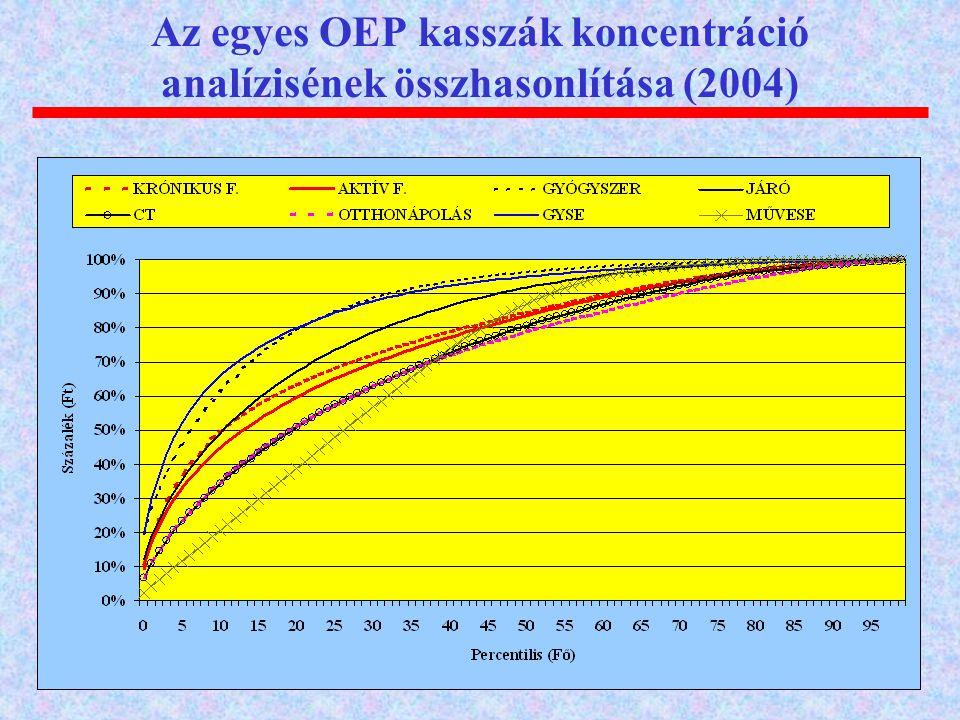 Az egyes OEP kasszák koncentráció analízisének összhasonlítása (2004)