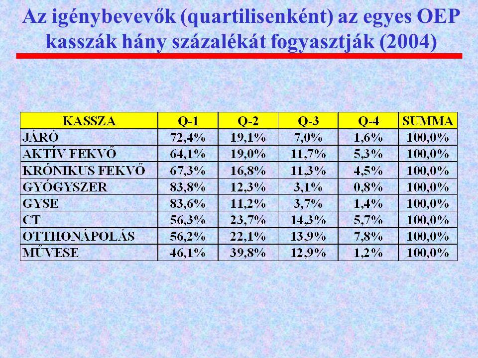 Az igénybevevők (quartilisenként) az egyes OEP kasszák hány százalékát fogyasztják (2004)