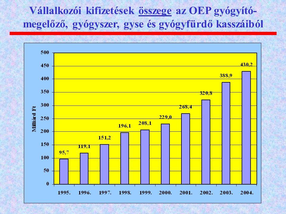 Vállalkozói kifizetések összege az OEP gyógyító- megelőző, gyógyszer, gyse és gyógyfürdő kasszáiból