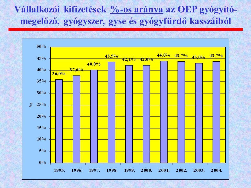 Vállalkozói kifizetések %-os aránya az OEP gyógyító- megelőző, gyógyszer, gyse és gyógyfürdő kasszáiból