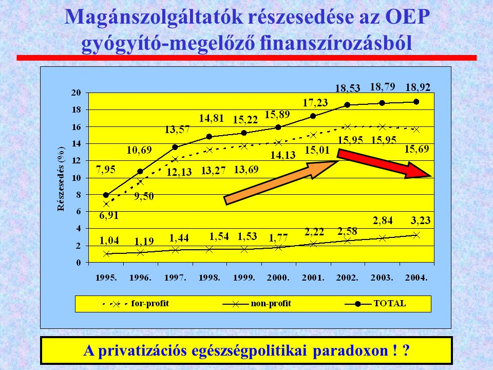 Magánszolgáltatók részesedése az OEP gyógyító-megelőző finanszírozásból A privatizációs egészségpolitikai paradoxon ! ?