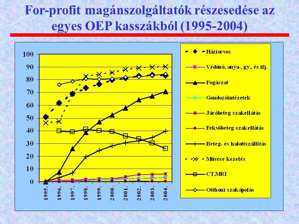 For-profit magánszolgáltatók részesedése az egyes OEP kasszákból (1995-2004)