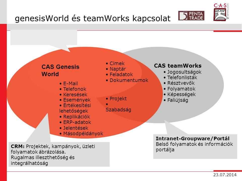 23.07.2014 genesisWorld és teamWorks kapcsolat Intranet-Groupware/Portál Belső folyamatok és információk portálja CAS teamWorks Jogosultságok Telefonlisták Résztvevők Folyamatok Képességek Faliújság CRM: Projektek, kampányok, üzleti folyamatok ábrázolása.