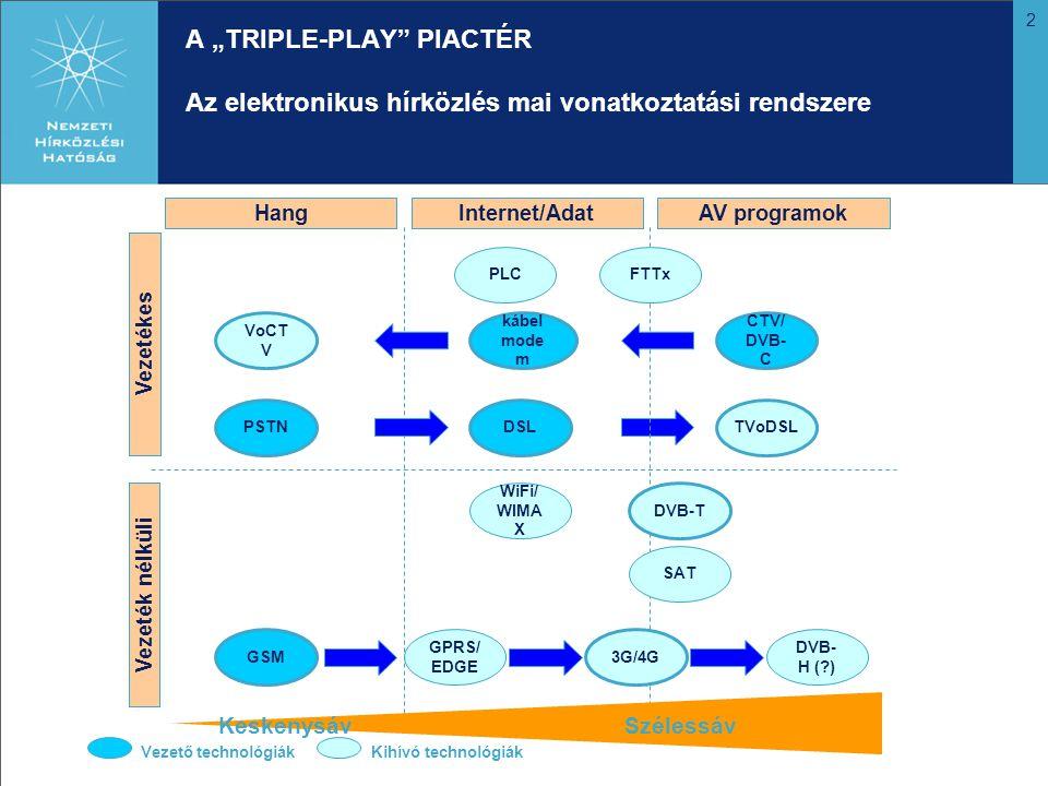 """2 A """"TRIPLE-PLAY PIACTÉR Az elektronikus hírközlés mai vonatkoztatási rendszere Vezeték nélküli Vezetékes HangInternet/AdatAV programok PSTNDSLTVoDSL VoCT V kábel mode m CTV/ DVB- C GSM GPRS/ EDGE 3G/4G DVB- H (?) DVB-T WiFi/ WIMA X PLCFTTx SAT KeskenysávSzélessáv Vezető technológiákKihívó technológiák"""
