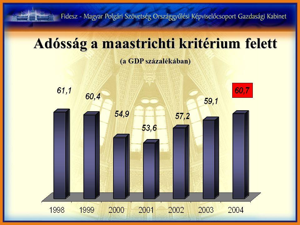 Adósság a maastrichti kritérium felett (a GDP százalékában)