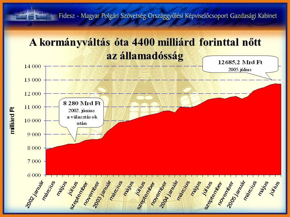 A kormányváltás óta 4400 milliárd forinttal nőtt az államadósság