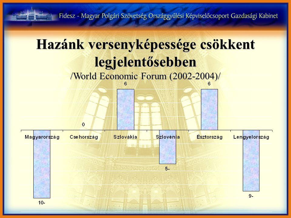 Hazánk versenyképessége csökkent legjelentősebben /World Economic Forum (2002-2004)/