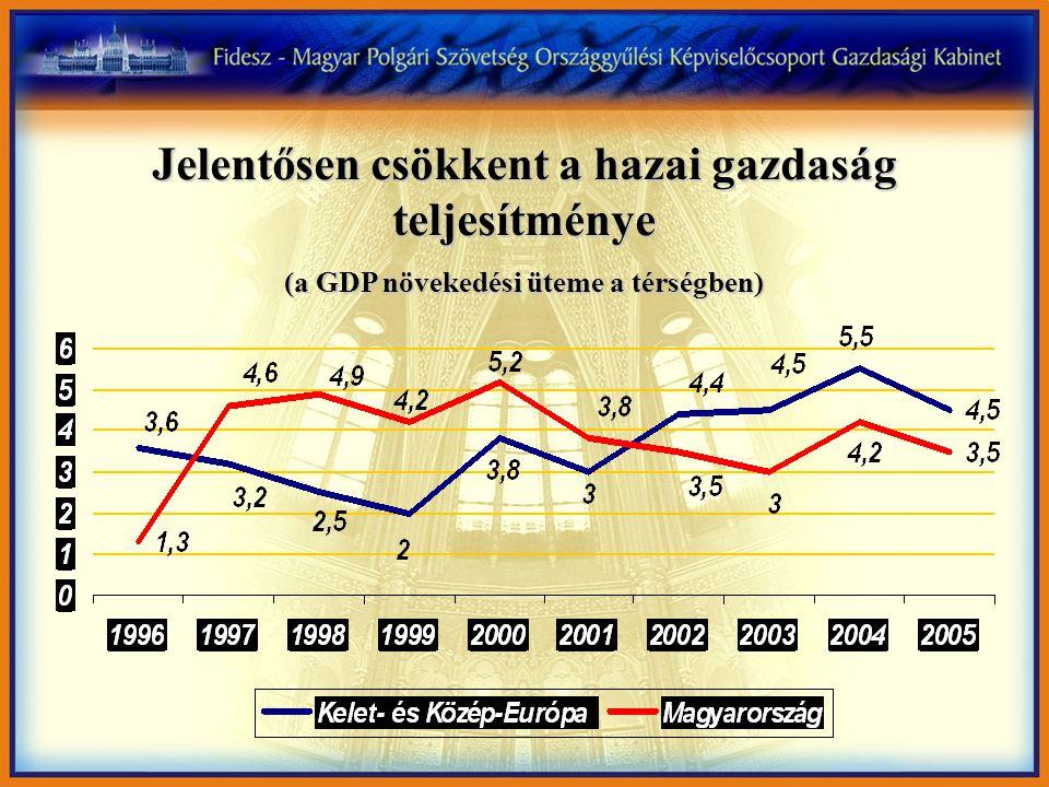 Jelentősen csökkent a hazai gazdaság teljesítménye (a GDP növekedési üteme a térségben)