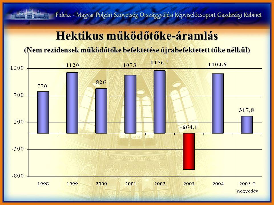 Hektikus működőtőke-áramlás (Nem rezidensek működőtőke befektetése újrabefektetett tőke nélkül)