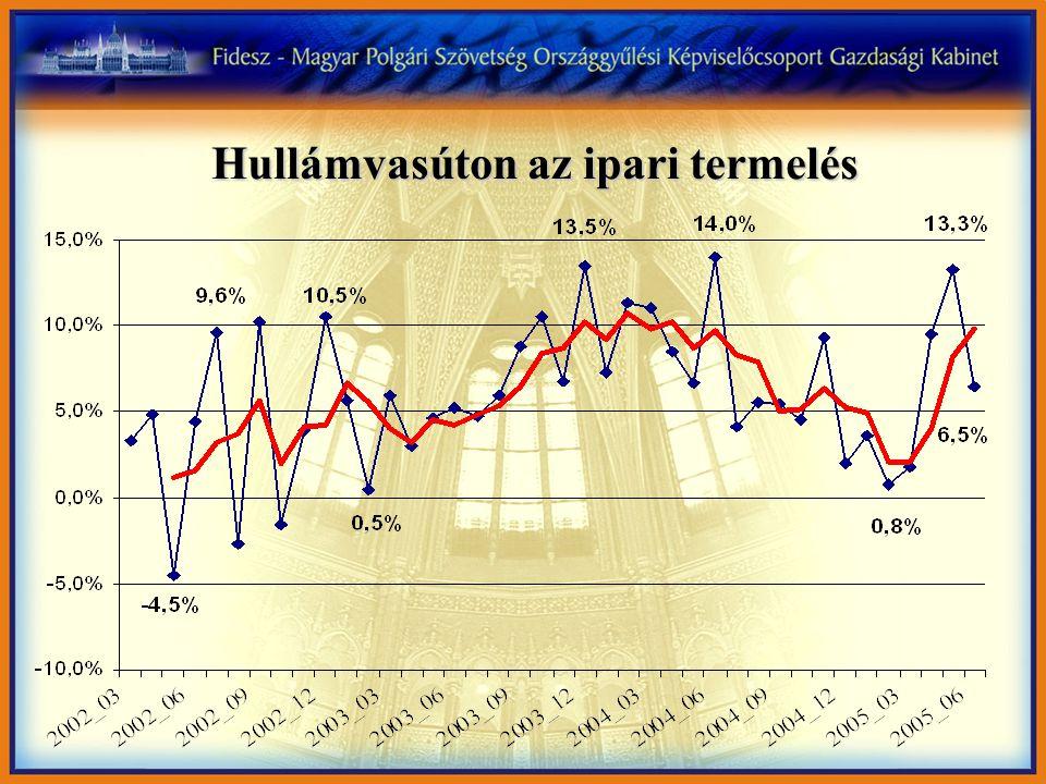 Az infláció csökkentése az elmúlt 15 év egyik gazdasági sikere
