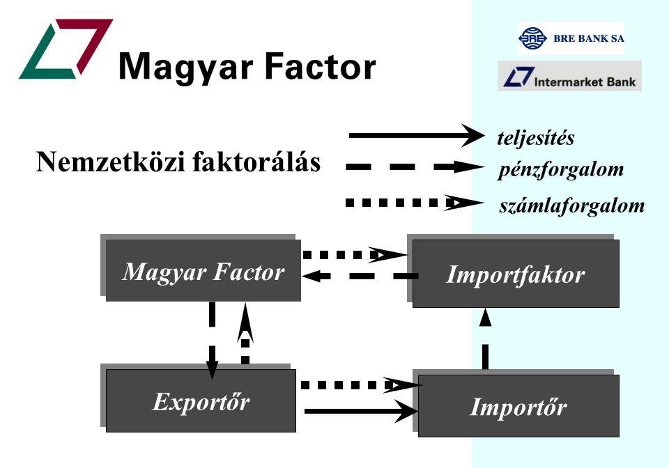 Magyar Factor Vevő Szállító teljesítés pénzforgalom számlaforgalom Belföldi faktorálás