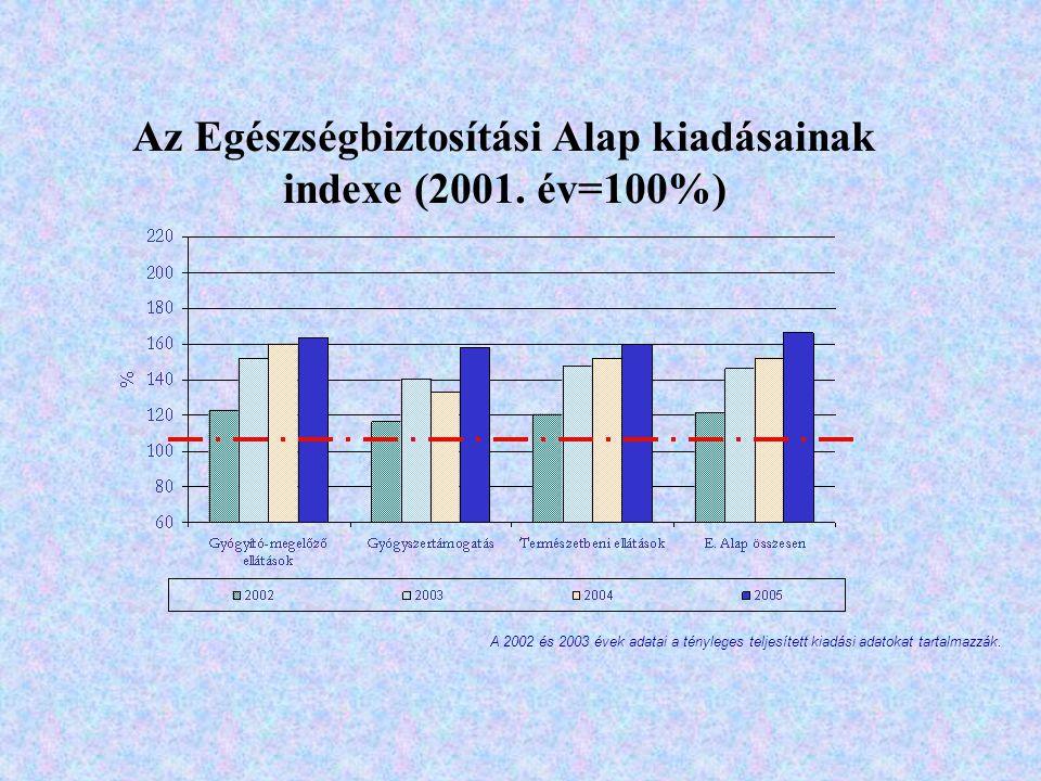 Az Egészségbiztosítási Alap kiadásainak indexe (2001. év=100%) A 2002 és 2003 évek adatai a tényleges teljesített kiadási adatokat tartalmazzák.