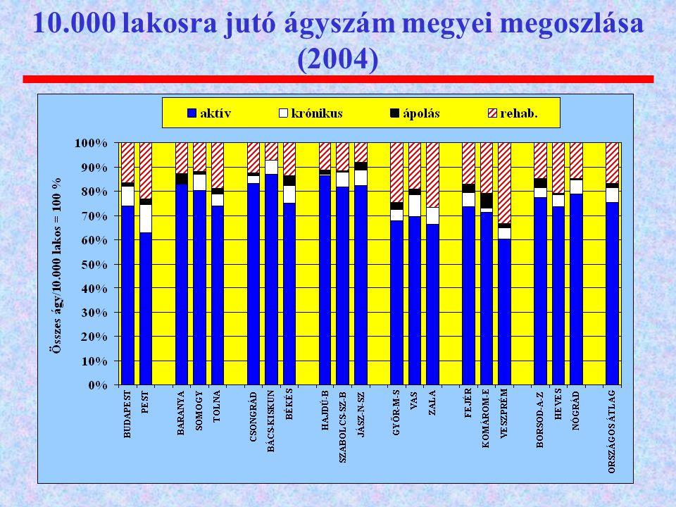 10.000 lakosra jutó ágyszám megyei megoszlása (2004)