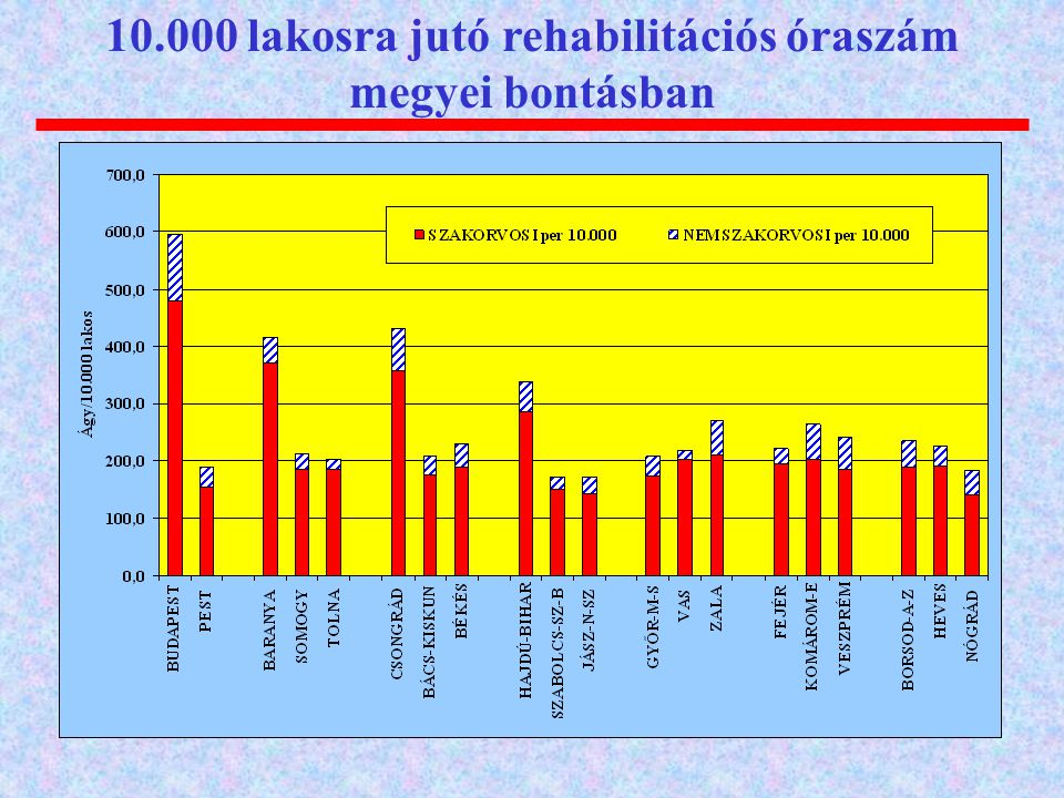 10.000 lakosra jutó rehabilitációs óraszám megyei bontásban