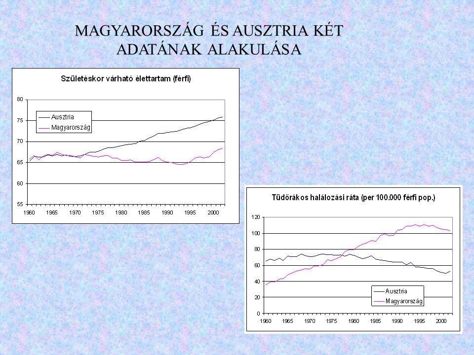 Az Egészségbiztosítási Alap kiadásainak indexe (2001.