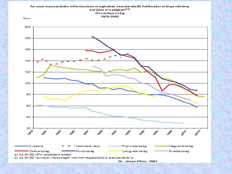 A gyógyító-megelőző ellátások kiadásainak változása A 2002 és 2003 évek adatai a tényleges teljesített kiadási adatokat tartalmazzák.