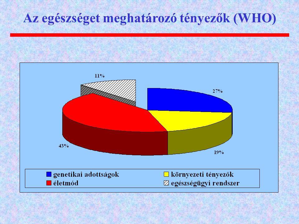 Az egészséget meghatározó tényezők (WHO)