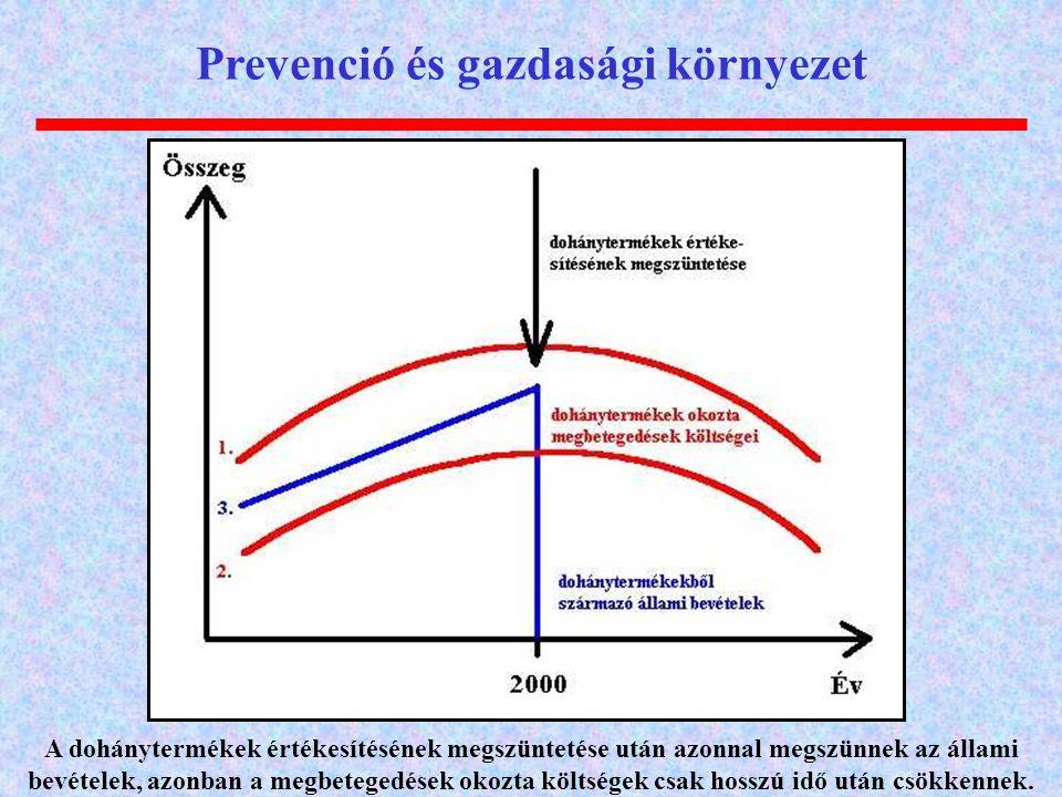 Prevenció és gazdasági környezet A dohánytermékek értékesítésének megszüntetése után azonnal megszünnek az állami bevételek, azonban a megbetegedések