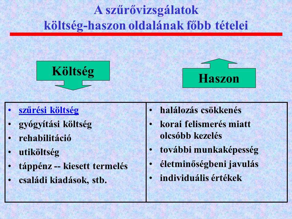 10.000 lakosra jutó ágyszám regionális bontásban (2004)