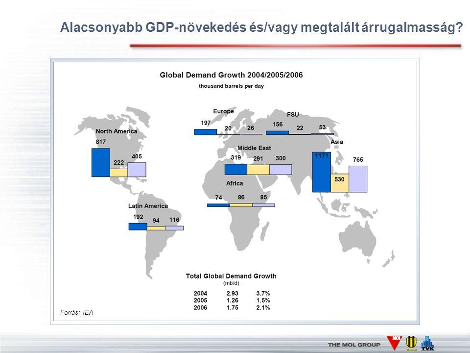 Alacsonyabb GDP-növekedés és/vagy megtalált árrugalmasság Forrás: IEA