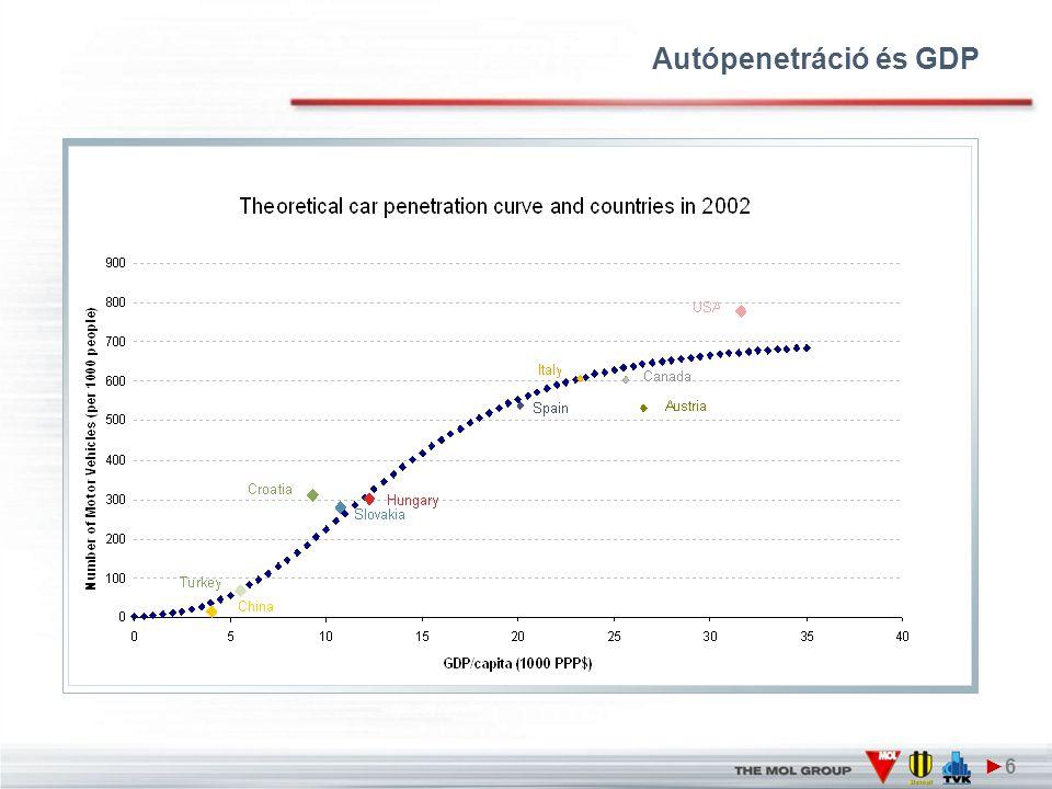Autópenetráció és GDP ►6►6