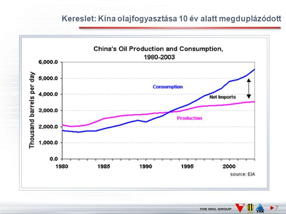 Kereslet: Kína olajfogyasztása 10 év alatt megduplázódott ►7►7